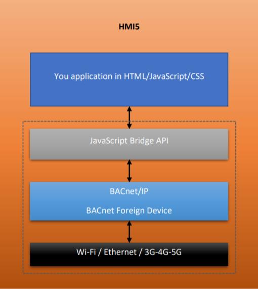 BACnet HMI HMI5 Getting Started Guide - User Manual
